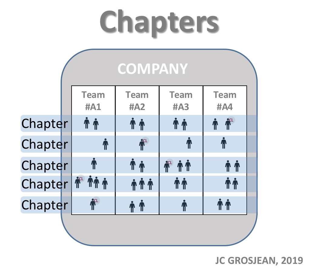Chapter Product